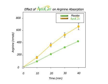 Arginine Infusion